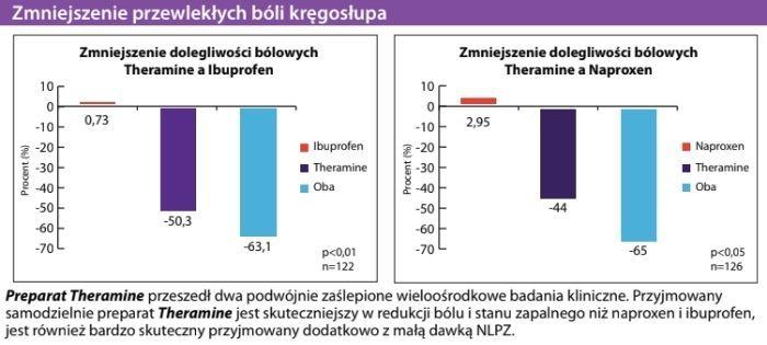 Theramine a zmniejszenie przewlekłych bóli kręgosłupa
